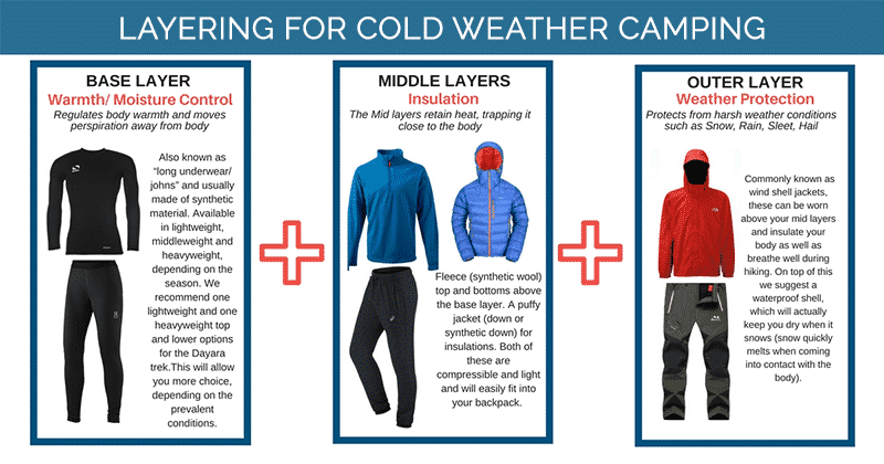 Layering for Cold Weather Camping